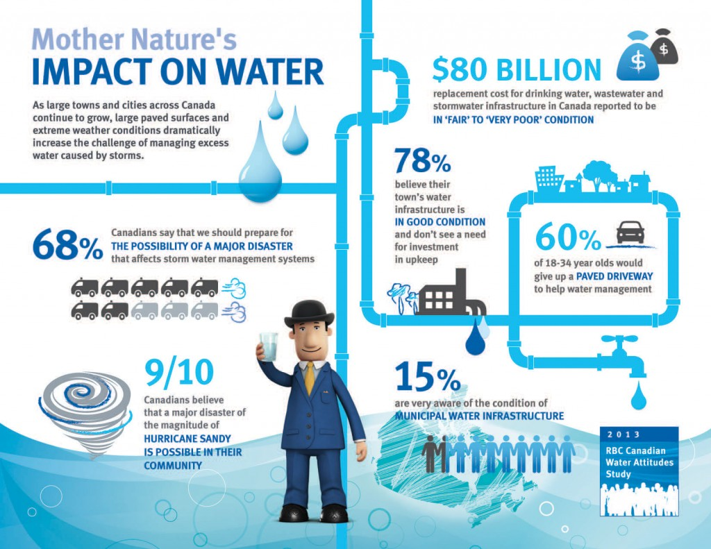 2013 RBC Canadian Water Attitudes Study: Urban-dwellers ill-prepared for impact of Mother Nature on water. (CNW Group/RBC)