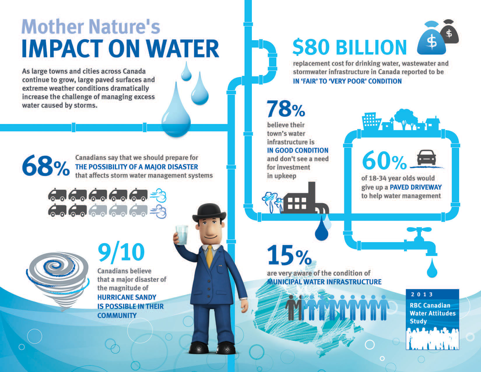 Rbc 2013 Rbc Canadian Water Attitudes Study The