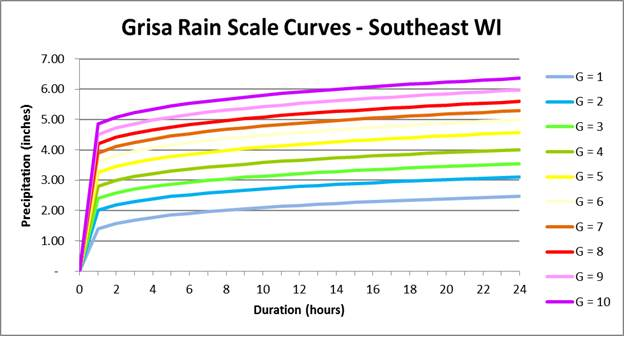 The G-Factor rating scale can also be presented with a series of curves depicting total precipitation versus duration of the rain event.