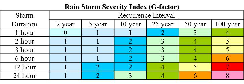 The Rain Storm Severity Index displays the G-Factor rating for storms of different recurrence intervals and durations.