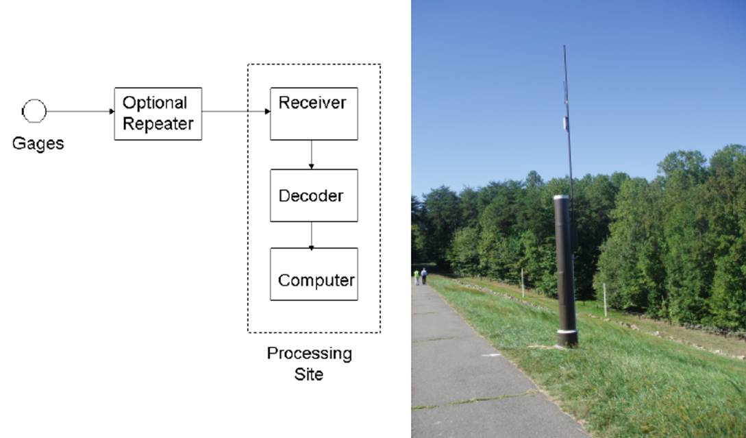 A schematic and image of an Automated Flood Warning System