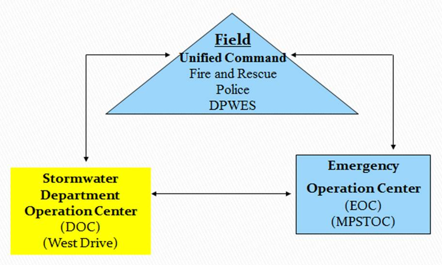 Communication and information flow between response entities