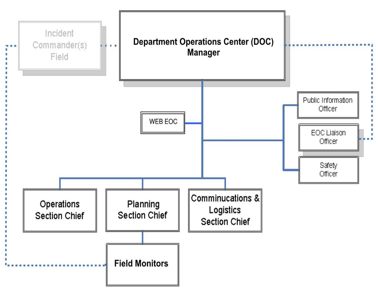 The stormwater Department Operations Center organizational structure