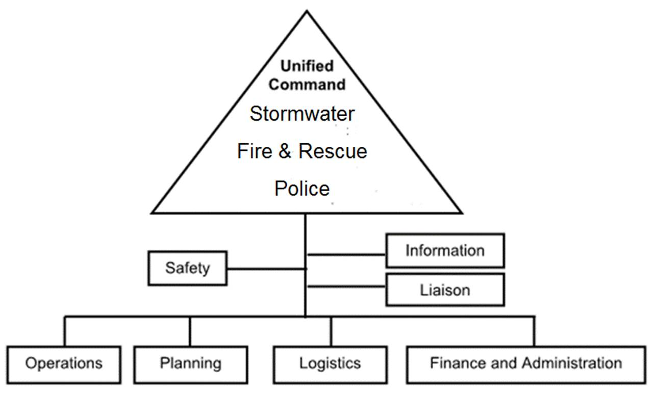 Field Unified Command organizational structure