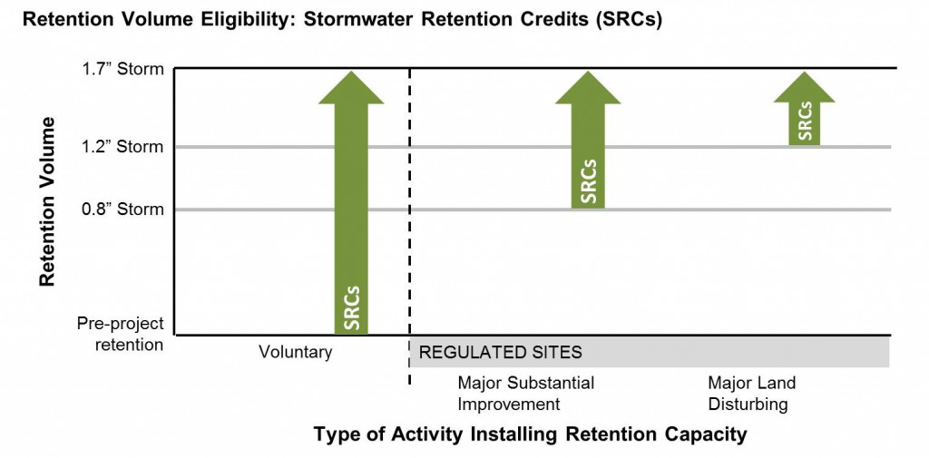 SRCs can be generated by exceeding regulatory requirements or by voluntarily installing retention practices. Eligible credits are capped at the 1.7-in storm. Figure by DDOE