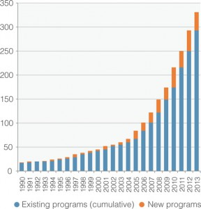Count of Newly Operational Programs, 1990-2013. Graph by Forest Trends