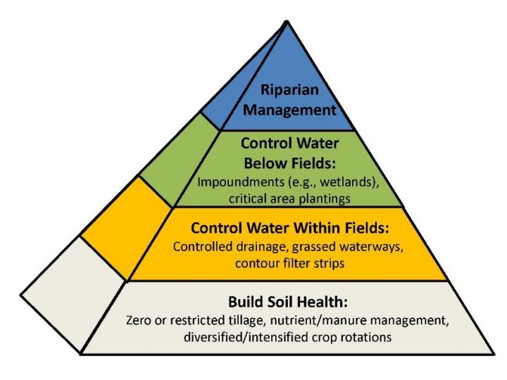 This image shows conservation planning in a watershed conceptualized as a pyramid. At the base are fundamental practices to improve soil health, such as crop rotations. These practices are then built upon by techniques that control water flows and nutrient losses within fields, outside of fields, and finally along stream corridors. Figure courtesy of Tomer, M.D, et al. 2013.