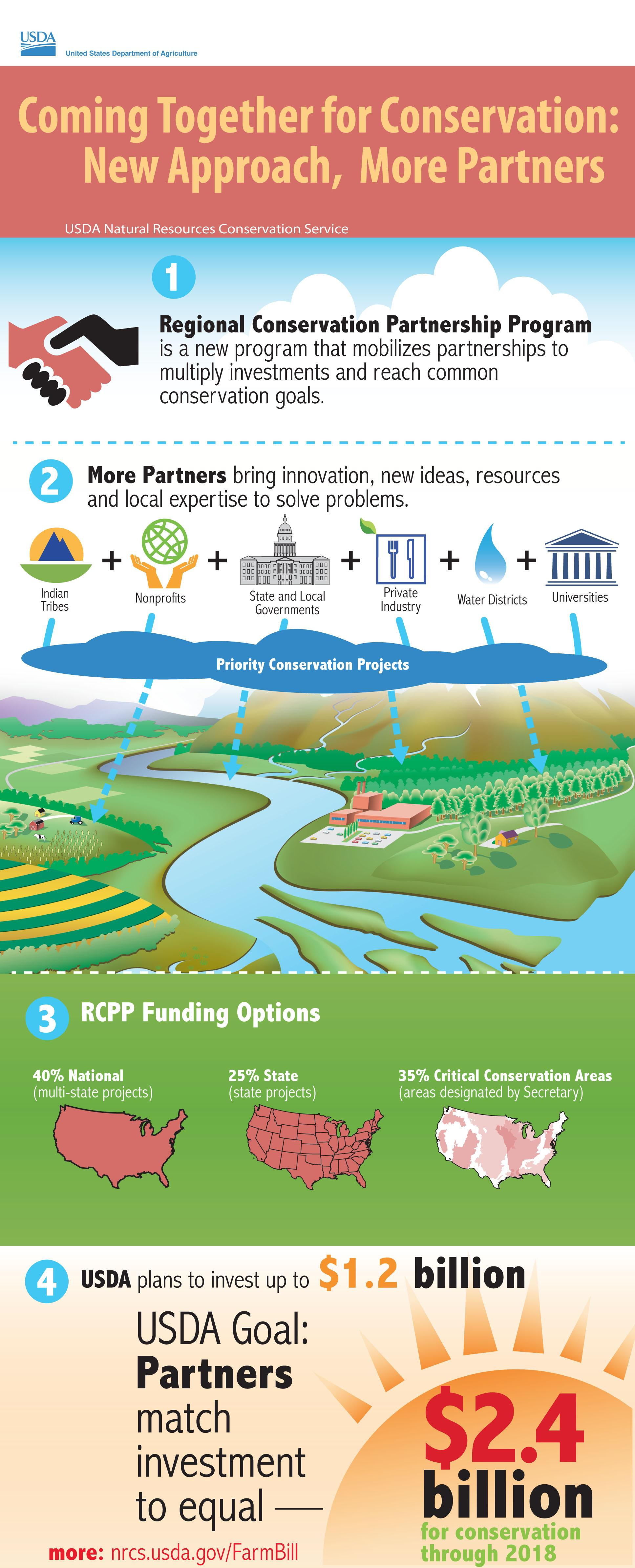 RCPP infographic by USDA