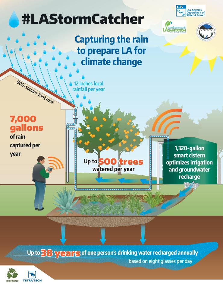 Los Angeles Homeowners Capture Stormwater With Smart Cisterns