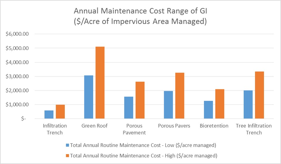 Typical annual maintenance cost-ranges for GSI based on cost per square foot of GSI compared with maintenance costs based on square foot of impervious area managed. Graphs by CH2M