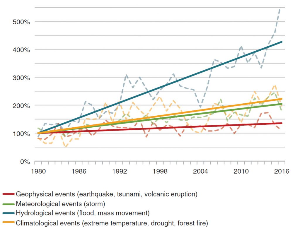 Figure 1 from the 2018 publication (originally Figure 2.1 in the 2013 report) presents trends in different types of natural catastrophes worldwide from 1980 to 2016. The updated data shows a continuation of the trends previously observed whereby climate-related extreme events are rising, with a particularly sharp increase in hydrological events. (Data from MunichRE Natcatservice/EASAC)