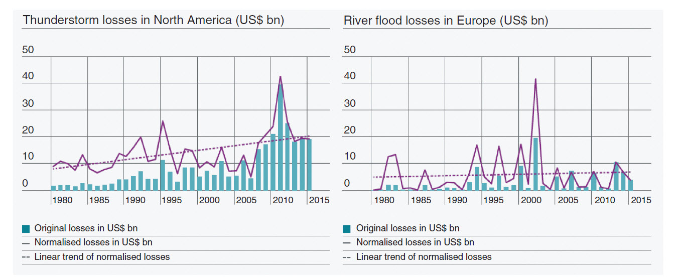 Figure 2 from the 2018 study indicates that thunderstorm losses in North America have doubled from 1980 to 2015. But despite increased frequency, river flood losses in Europe show a near-static trend, which may indicate that protection measures have stemmed flood losses. (Data from MunichRE Natcatservice/EASAC)